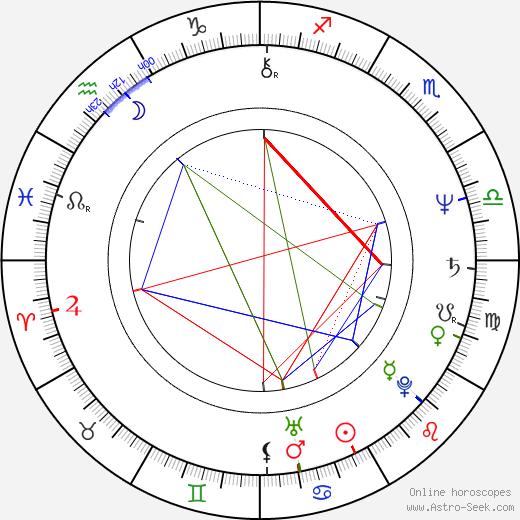 Abel Ferrara astro natal birth chart, Abel Ferrara horoscope, astrology