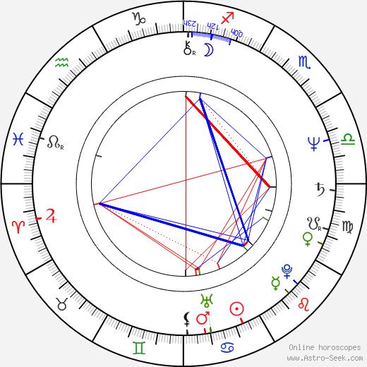 Alexandru-Ioan Morţun день рождения гороскоп, Alexandru-Ioan Morţun Натальная карта онлайн