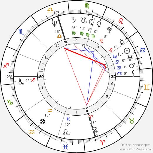 Anjelica Huston birth chart, biography, wikipedia 2019, 2020