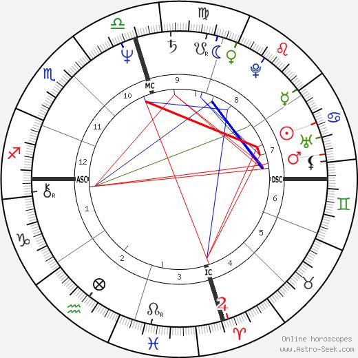 Anjelica Huston astro natal birth chart, Anjelica Huston horoscope, astrology