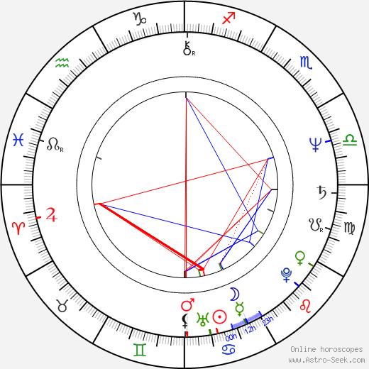 Atanas Paparizov tema natale, oroscopo, Atanas Paparizov oroscopi gratuiti, astrologia