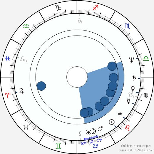 Barry Van Dyke wikipedia, horoscope, astrology, instagram