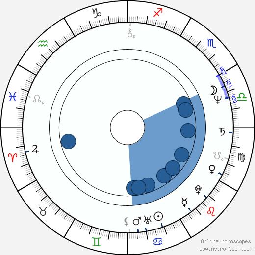 Cheryl Ladd wikipedia, horoscope, astrology, instagram