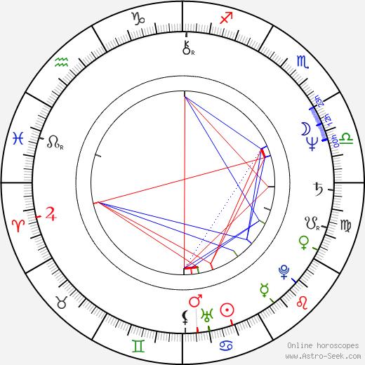Шерил Лэдд Cheryl Ladd день рождения гороскоп, Cheryl Ladd Натальная карта онлайн