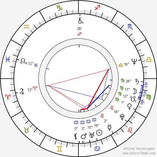 Chris Cooper birth chart, biography, wikipedia 2019, 2020
