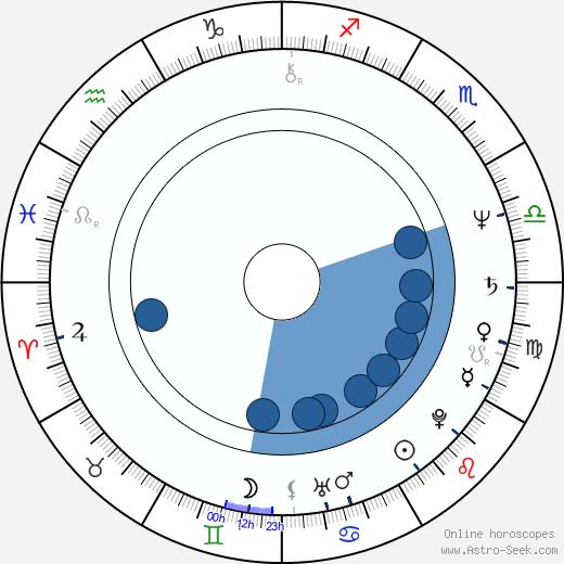 Dean Pitchford wikipedia, horoscope, astrology, instagram