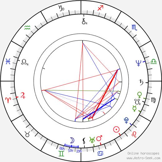 Dean Pitchford birth chart, Dean Pitchford astro natal horoscope, astrology