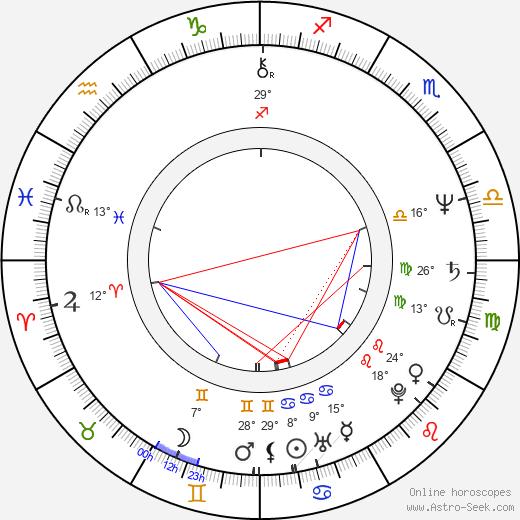 Dragos Pislaru birth chart, biography, wikipedia 2020, 2021