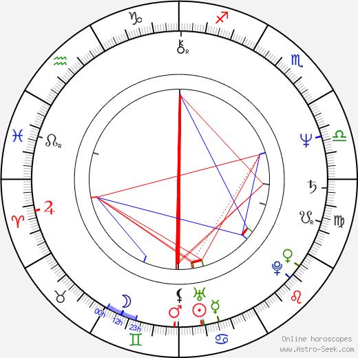 Dragos Pislaru birth chart, Dragos Pislaru astro natal horoscope, astrology