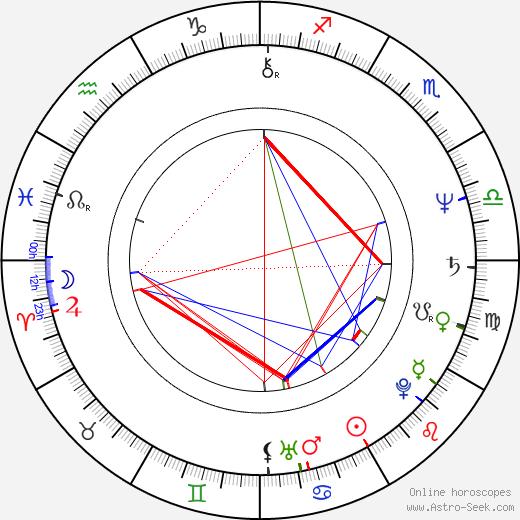 Edie McClurg birth chart, Edie McClurg astro natal horoscope, astrology