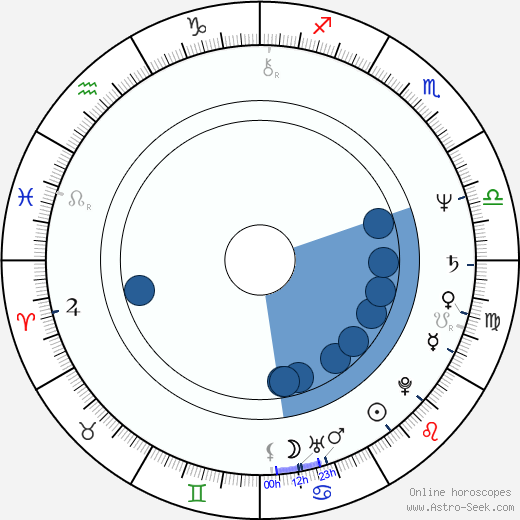 Erick Schmitt wikipedia, horoscope, astrology, instagram