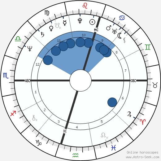 Evonne Goolagong wikipedia, horoscope, astrology, instagram