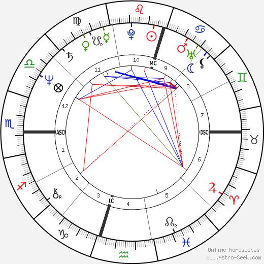 Ивонн Гулагонг-Коули Evonne Goolagong день рождения гороскоп, Evonne Goolagong Натальная карта онлайн