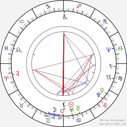 Fabio Frizzi birth chart, Fabio Frizzi astro natal horoscope, astrology