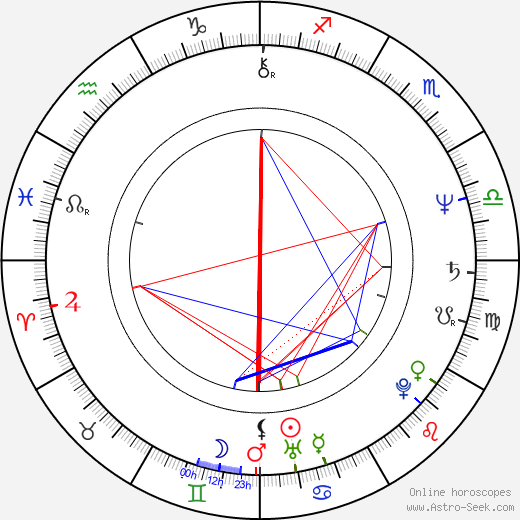 Gheorghe Visu birth chart, Gheorghe Visu astro natal horoscope, astrology