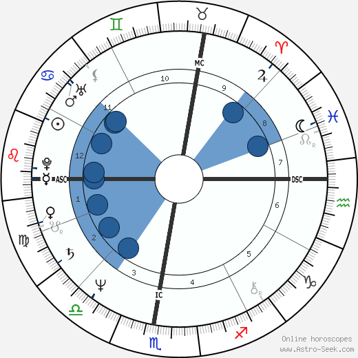 Giovanni Battaglin wikipedia, horoscope, astrology, instagram