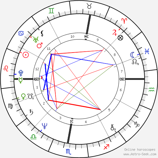 Giovanni Battaglin день рождения гороскоп, Giovanni Battaglin Натальная карта онлайн