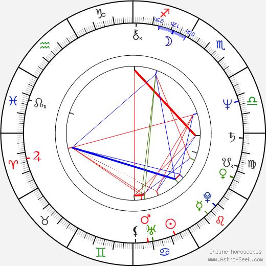 Gregory Isaacs tema natale, oroscopo, Gregory Isaacs oroscopi gratuiti, astrologia