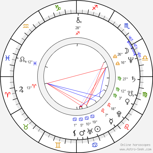 Jamey Sheridan birth chart, biography, wikipedia 2019, 2020