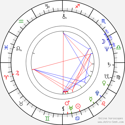 Jamey Sheridan astro natal birth chart, Jamey Sheridan horoscope, astrology