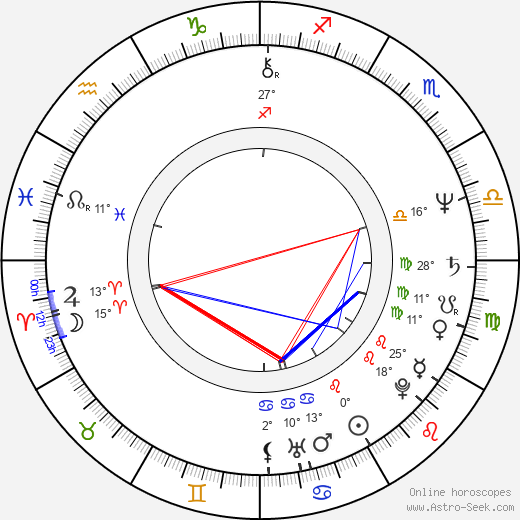 Jaroslav Šanda birth chart, biography, wikipedia 2019, 2020