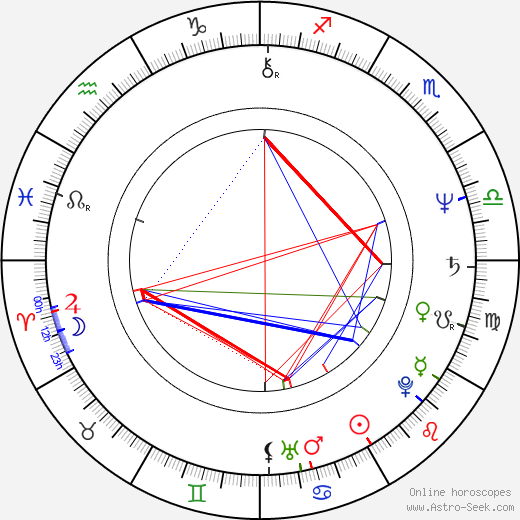 Jim Kouf tema natale, oroscopo, Jim Kouf oroscopi gratuiti, astrologia