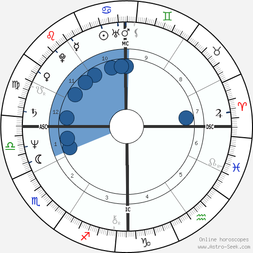 Joan Bauer wikipedia, horoscope, astrology, instagram