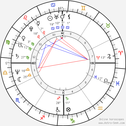 Joan Bauer birth chart, biography, wikipedia 2018, 2019