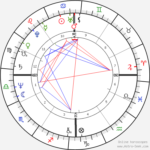 Joan Bauer astro natal birth chart, Joan Bauer horoscope, astrology