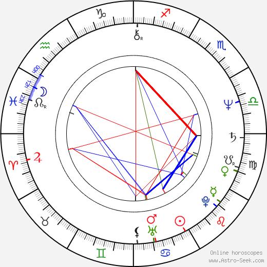 John Martin birth chart, John Martin astro natal horoscope, astrology