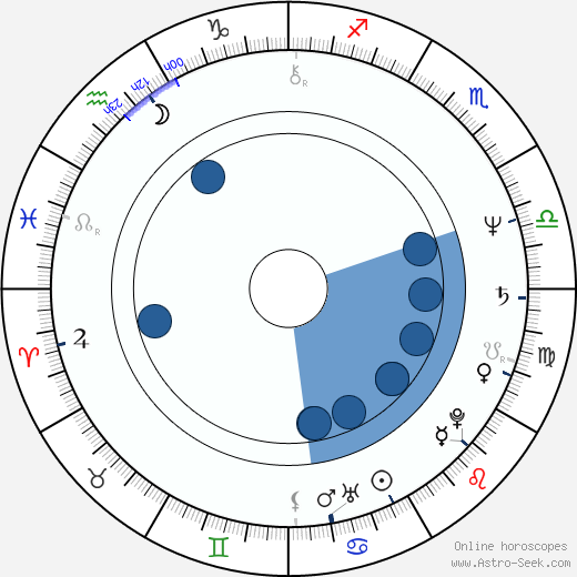 Karel Sehoř wikipedia, horoscope, astrology, instagram