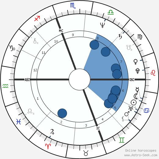 Kathleen Kennedy Townsend wikipedia, horoscope, astrology, instagram