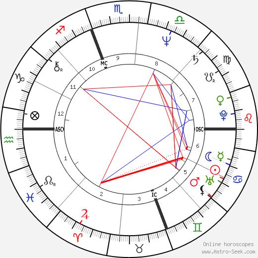 Kathleen Kennedy Townsend tema natale, oroscopo, Kathleen Kennedy Townsend oroscopi gratuiti, astrologia