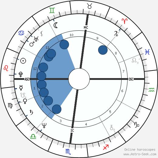Ken Kravec wikipedia, horoscope, astrology, instagram