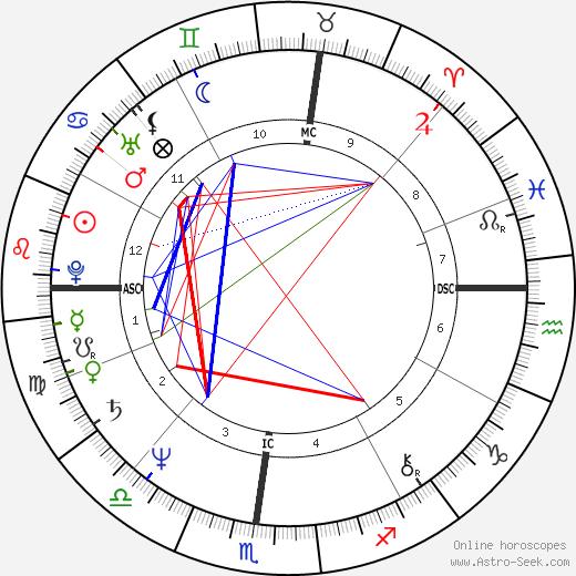 Ken Kravec день рождения гороскоп, Ken Kravec Натальная карта онлайн