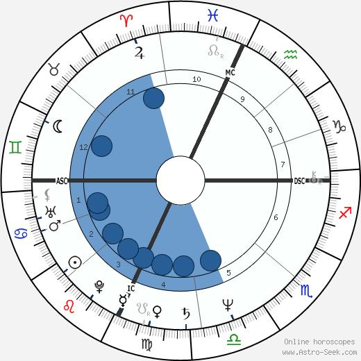 Kevin Ryerson wikipedia, horoscope, astrology, instagram