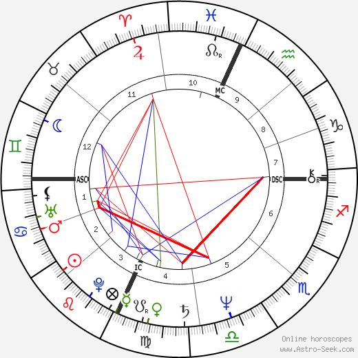 Kevin Ryerson tema natale, oroscopo, Kevin Ryerson oroscopi gratuiti, astrologia
