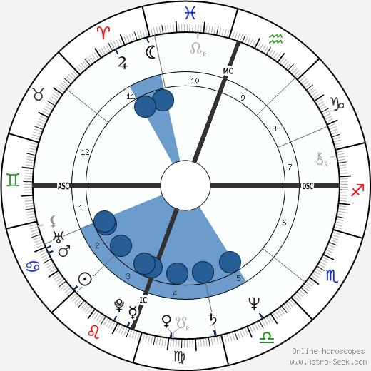 Kim Commons wikipedia, horoscope, astrology, instagram