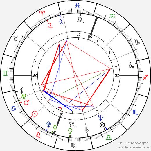 Kim Commons день рождения гороскоп, Kim Commons Натальная карта онлайн