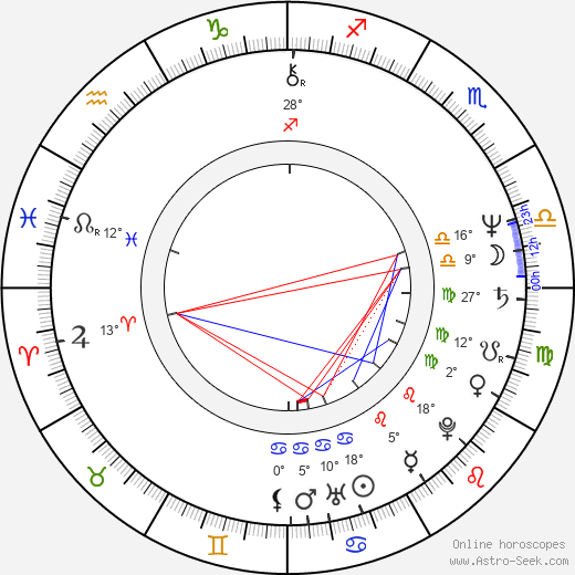 Lenka Machoninová birth chart, biography, wikipedia 2019, 2020