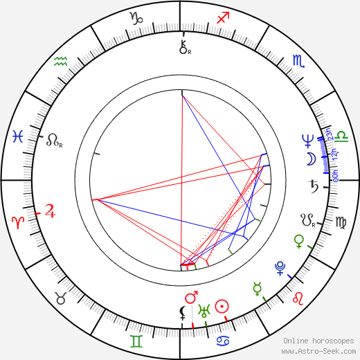Lenka Machoninová astro natal birth chart, Lenka Machoninová horoscope, astrology