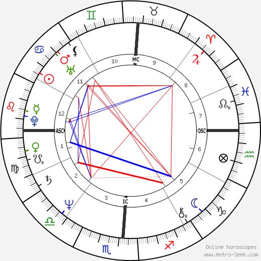 Люси Арназ Lucie Arnaz день рождения гороскоп, Lucie Arnaz Натальная карта онлайн