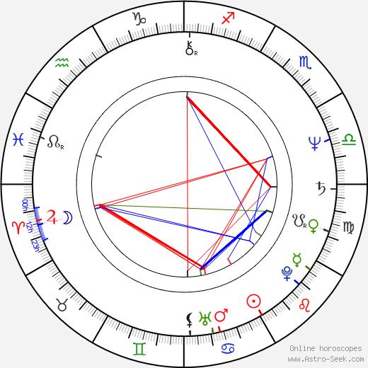 Lynval Golding birth chart, Lynval Golding astro natal horoscope, astrology