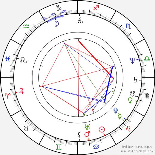Margo Martindale birth chart, Margo Martindale astro natal horoscope, astrology