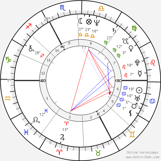 Marie-Noëlle Lienemann birth chart, biography, wikipedia 2018, 2019
