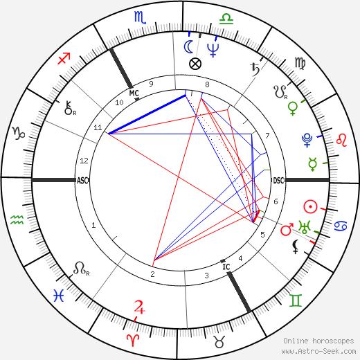 Marie-Noëlle Lienemann birth chart, Marie-Noëlle Lienemann astro natal horoscope, astrology