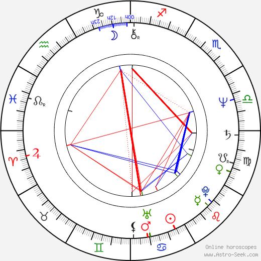 Mark Bowden astro natal birth chart, Mark Bowden horoscope, astrology