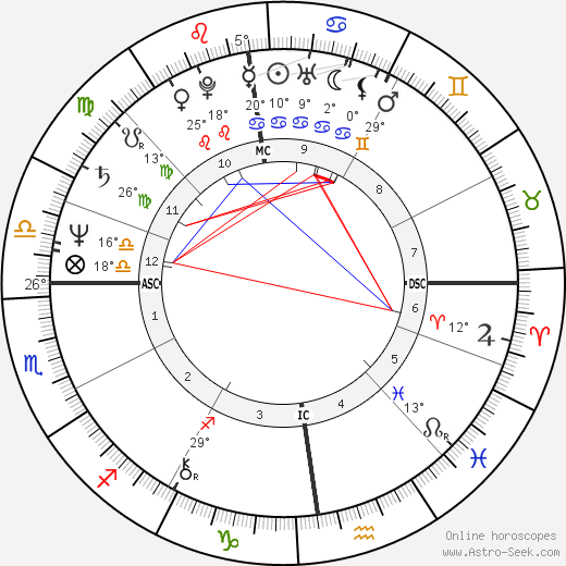 Michael Russell Brown birth chart, biography, wikipedia 2019, 2020