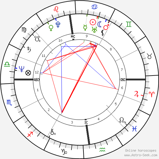 Michael Russell Brown astro natal birth chart, Michael Russell Brown horoscope, astrology