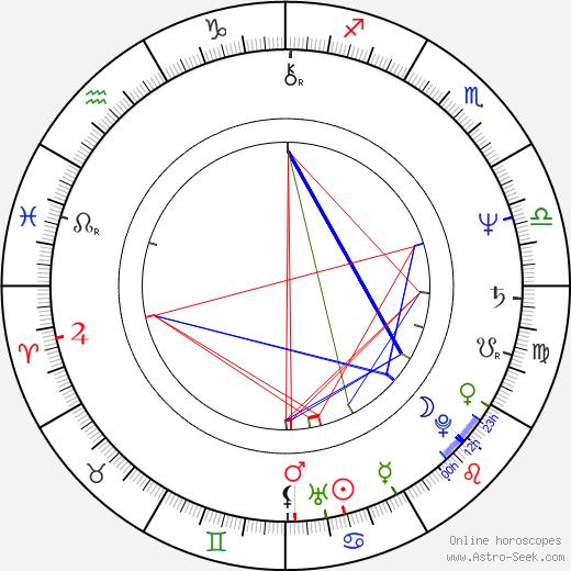 Miloslav Mejzlík astro natal birth chart, Miloslav Mejzlík horoscope, astrology